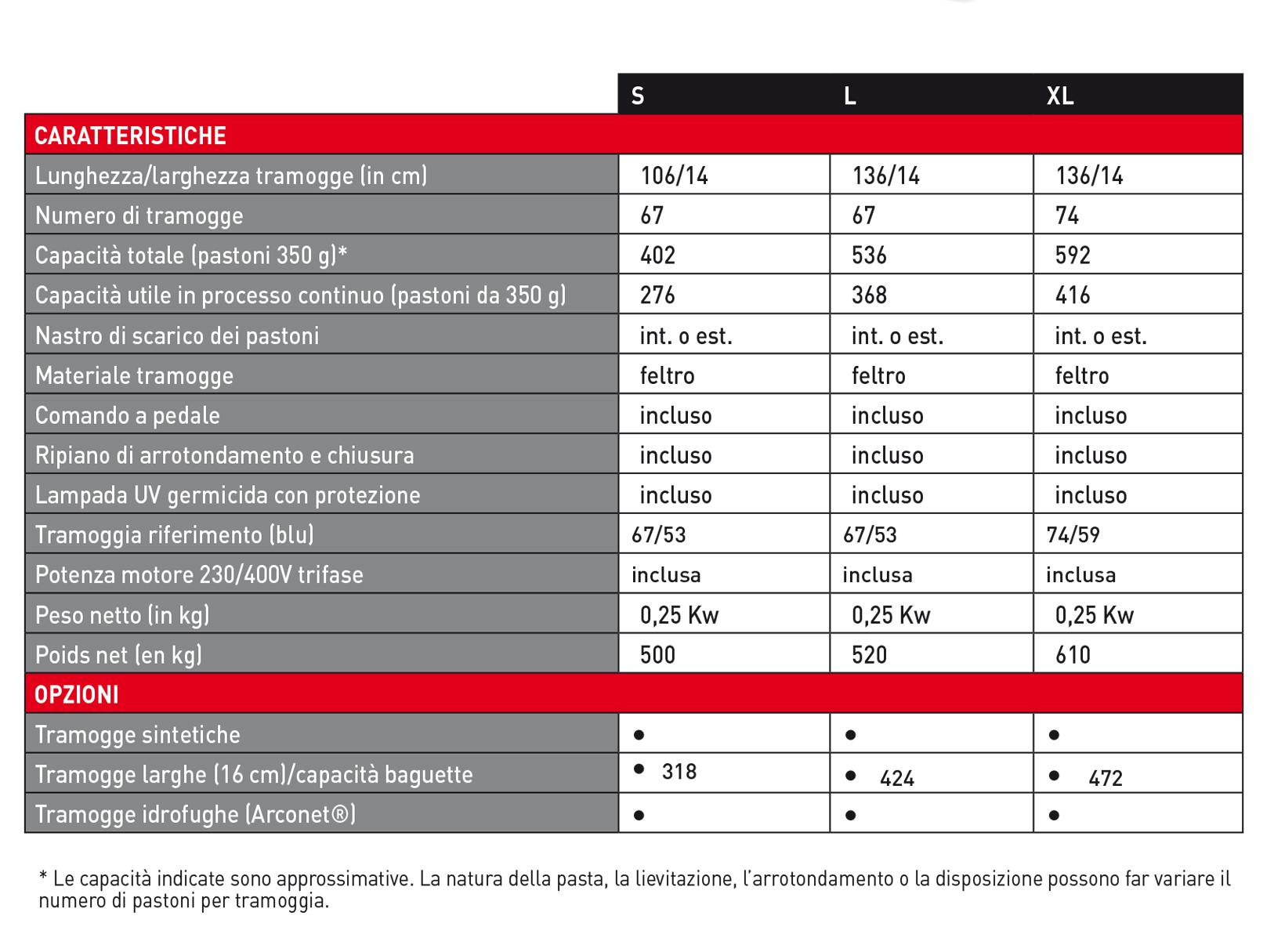 Specifiche tecniche Cella di lievitazione a scarico automatico BA