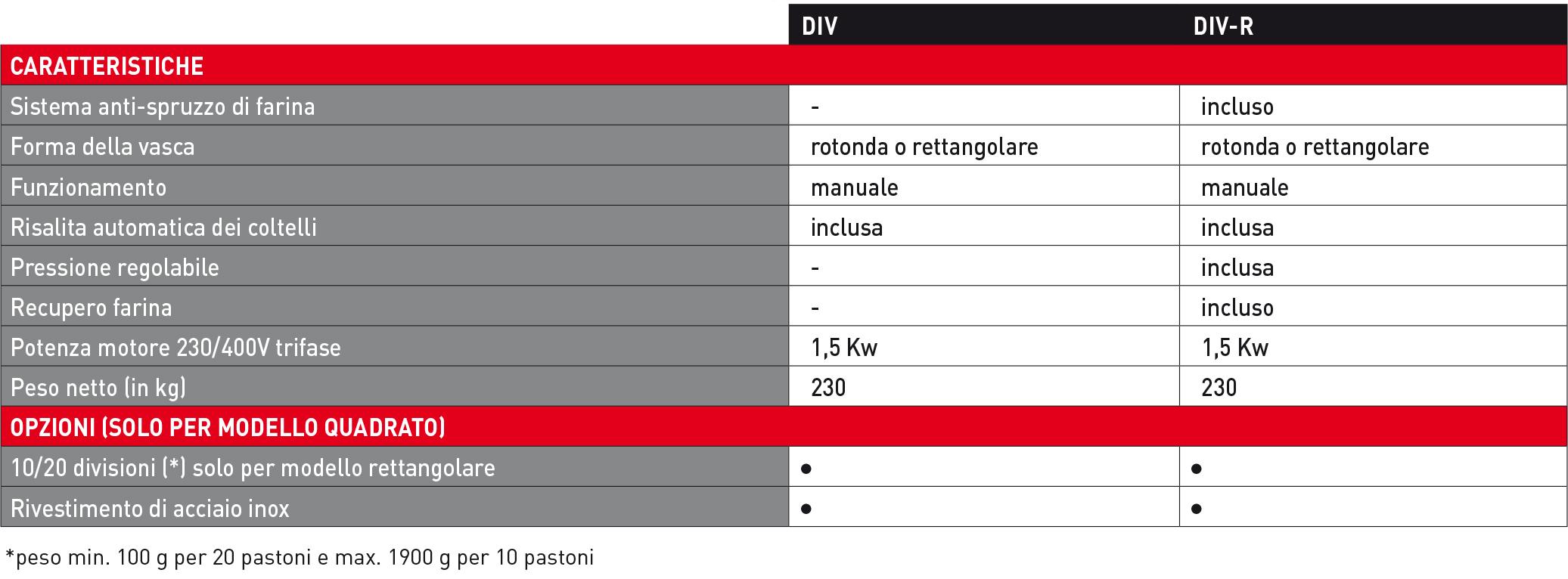 Spezzatrice idraulica a pressione variabile Div R