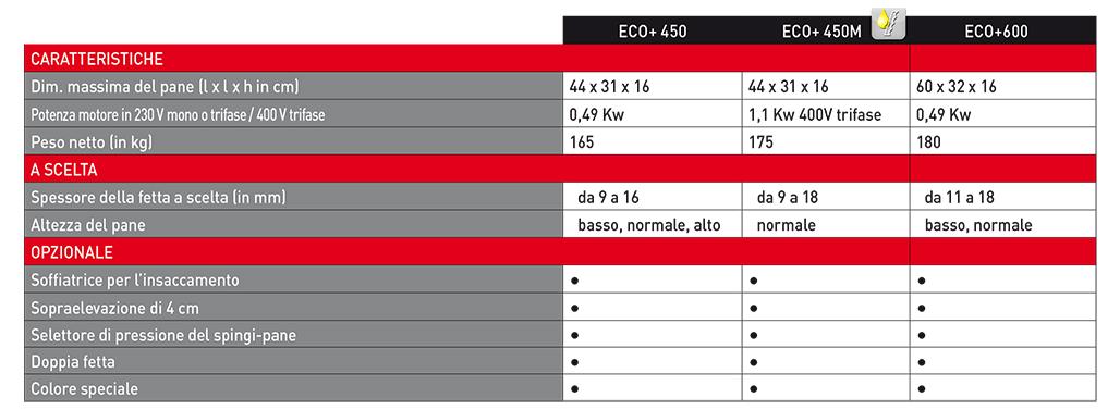 Eco+ - Tranciatrice automatica