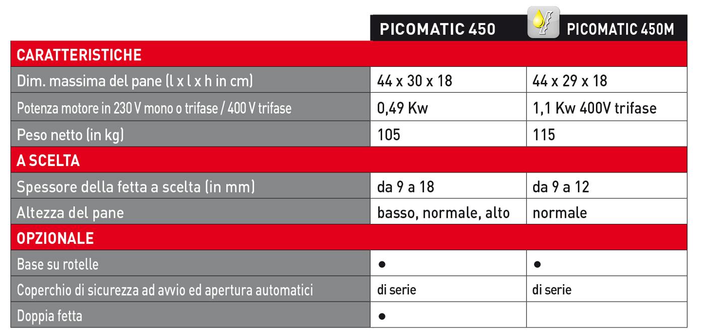 Picomatic - Tranciatrici di tavola